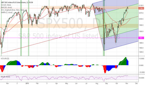 SPX500: Time to come back to reality