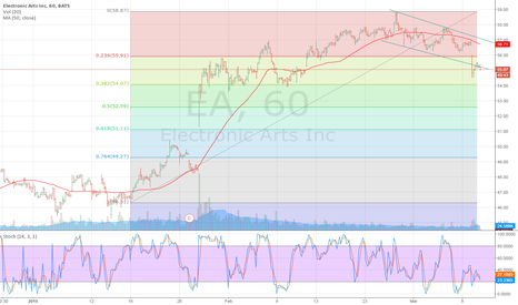 EA: Possible support at 54?