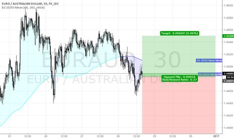 EURAUD: short EURAUD @ 30 min. @ trading capability this 52nd week `16