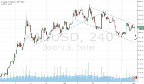 XAUUSD: Short gold