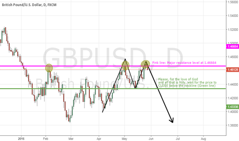 GBPUSD: GBPUSD: High Probability Double Top?