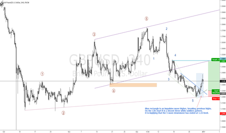 GBPUSD: GBPUSD IS GOOD TO BUY FOR A 250 PIP MOVE HIGHER