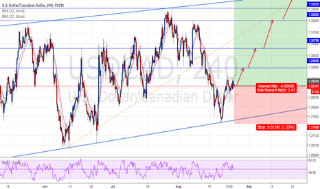 USDCAD: USDCAD : Long positions - Ratio ( 1:2.47 )