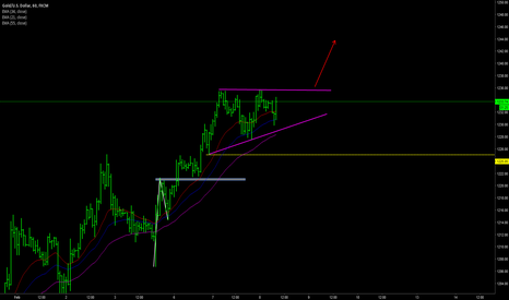 XAUUSD: GOLD daytrading plan 8 Feb