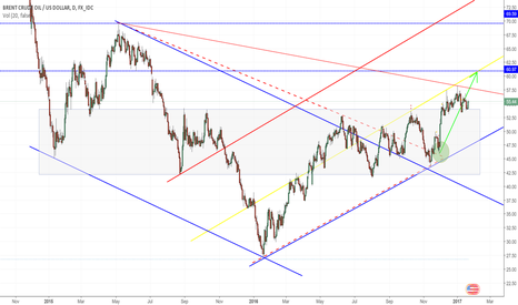 USDBRO: Brent long