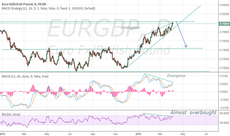 EURGBP: EURGBP 1D - Overbought and divergence