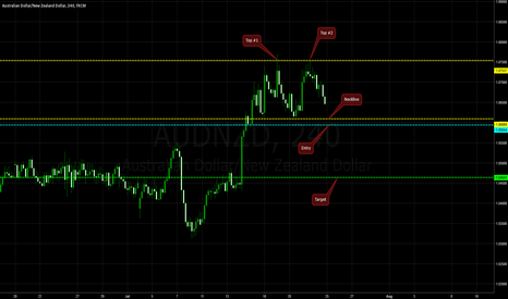 AUDNZD: Double Top on AUD/NZD @ H4