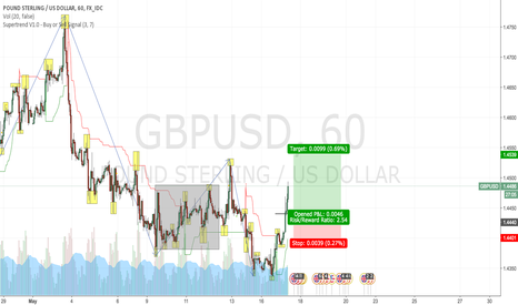 GBPUSD: GBPUSD — Trend Trading [May 17]
