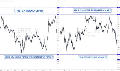 AAPL: FRACTALS IN MARKETS: WEEKLY CHART VS 15 MINUTE CHART