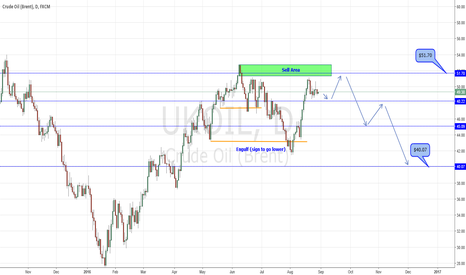 UKOIL: Long on Crude Oil
