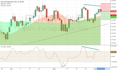 EURJPY: convergence and divergence