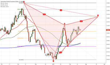 AUDCAD: AUDCAD Daily Gartly pattern
