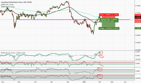 CADCHF: False Rumor & Iran increasing Oil Production in March
