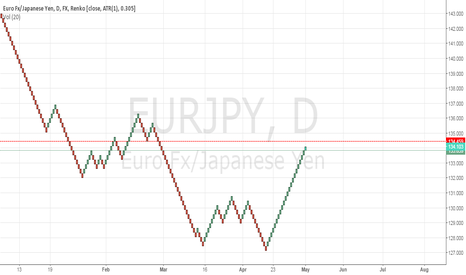 EURJPY: Possible Short on the EUR/JPY