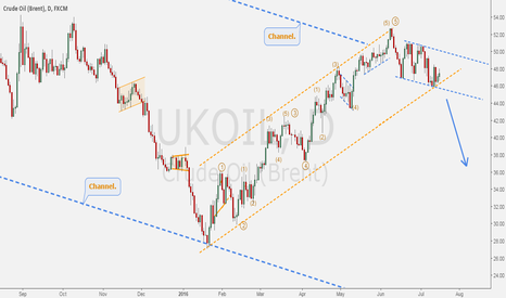 UKOIL: BRENT - Likely to resume the long-term downtrend.