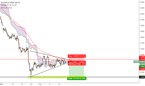 EURUSD: EURUSD - 4H Breakout Imminent (to 1.11200?)