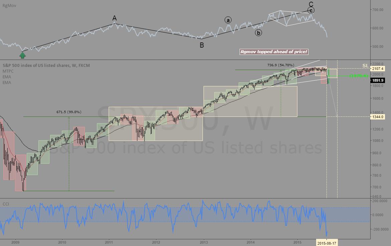S&P500: Short setup
