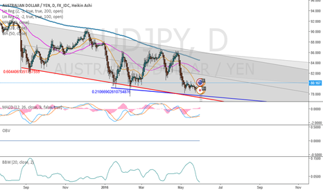 AUDJPY: Exhausted bears