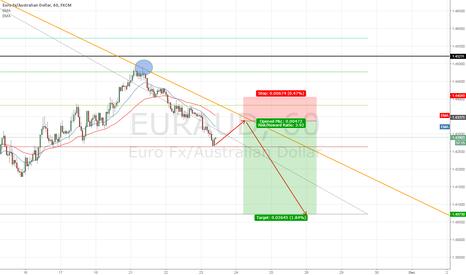 EURAUD: EUR/AUD POTENTIAL SHORT