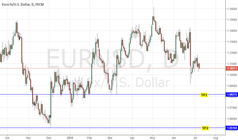 EURUSD: SHORT EURUSD: DOVISH ECB MONETARY POLICY MINUTES - FRESH EASING?