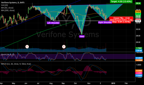 PAY: Reverse Head & Sholders in Verifone $PAY