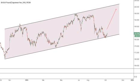GBPJPY: Bottom of Channel