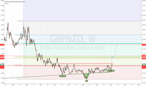 GBPNZD: GBPNZD Weekly TP1 2.3000 TP2 2.49000