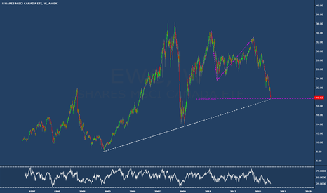 EWC: EWC on long term support, rebound expected