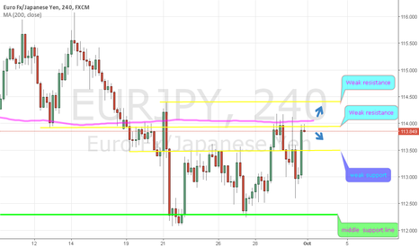 EURJPY: eurjpy in support and resistance zone