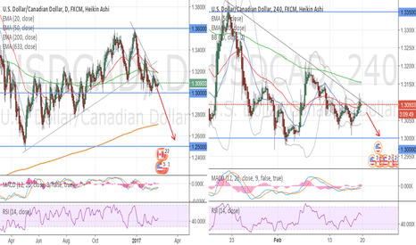 USDCAD: Going down