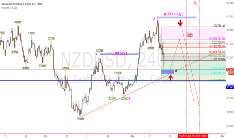 NZDUSD: NZDUSD try to do more.