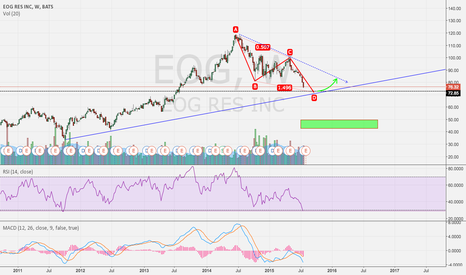EOG: Counter Trend Bounce Opportunity