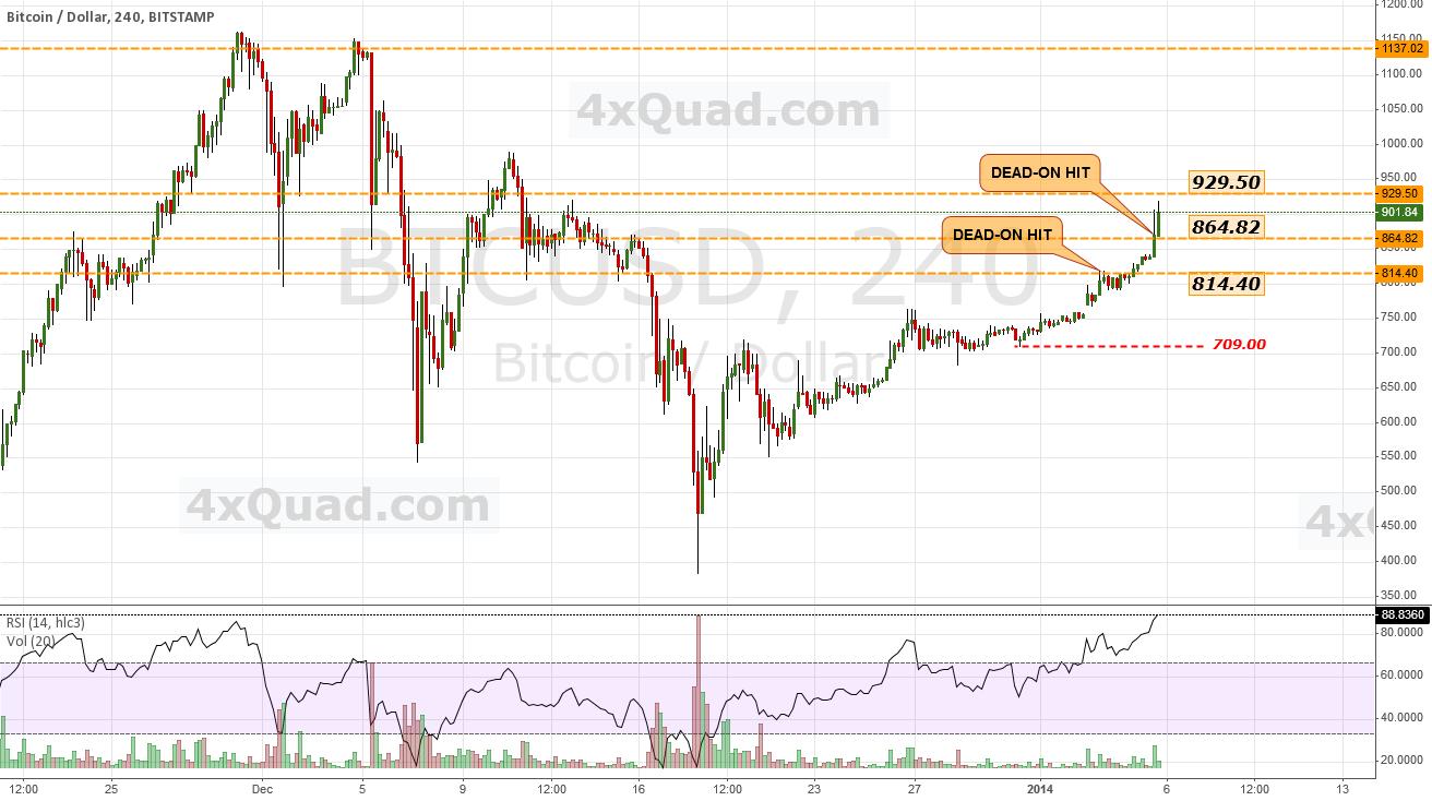 $BTCUSD - Next significant resistance = 929.50   #bitcoin #USD