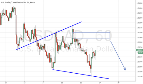 USDCAD: USDCAD 1hr short