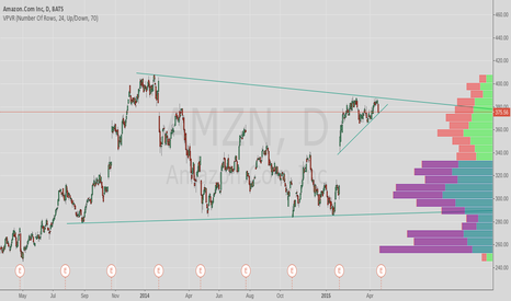 AMZN: AMZN ascending triangle pattern into ER