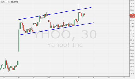 YHOO: YHOO acting well since 8/18 breakout