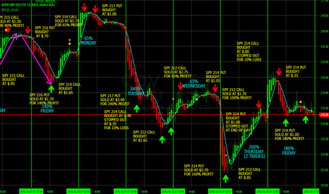 SPY: 810% PROFIT SWING TRADING THE S&P 500 USING SPY WEEKLY OPTIONS