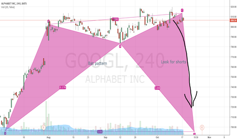 GOOGL: Bat Patter on Alphabet, formerly known as Google