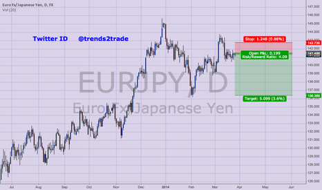 EURJPY: High Probability Short trade for EURJPY is setting up