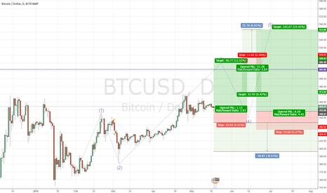 BTCUSD: Bullish fun with Bitcoin