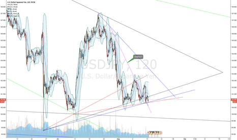 USDJPY: USD/JPY Short term situation (Nikita FX )