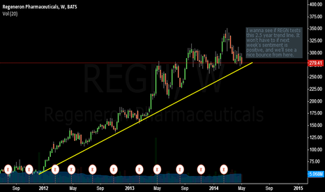 REGN: Regeneron Long-term Trend Remains Intact.