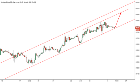 US30: $DJIA channel bottom
