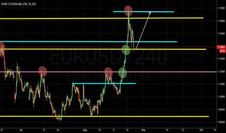 EURUSD: LONG opportunities on EURUSD