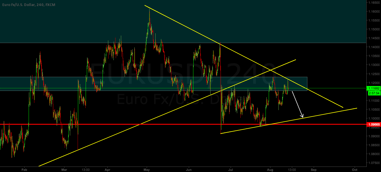 EURUSD - SELL SETUP
