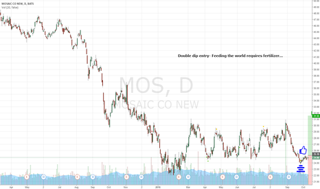 MOS: Mosaic appears oversold...