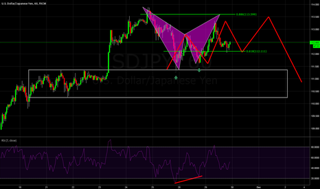 USDJPY: And USDJPY continues to provide us with more trading options