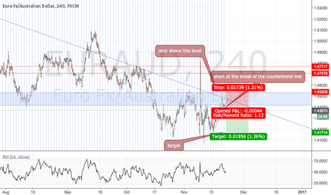 EURAUD: Short near a big resistance level and trendline