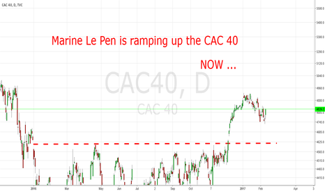 CAC40: Marine Le Pen is ramping up the CAC 40. Now.