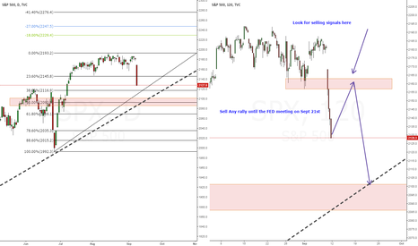 SPX: S&P - Looking to short 1255-1265